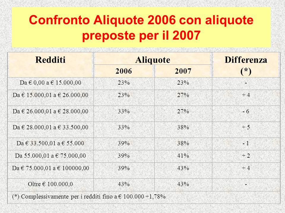 Confronto Aliquote 2006 con aliquote preposte per il 2007