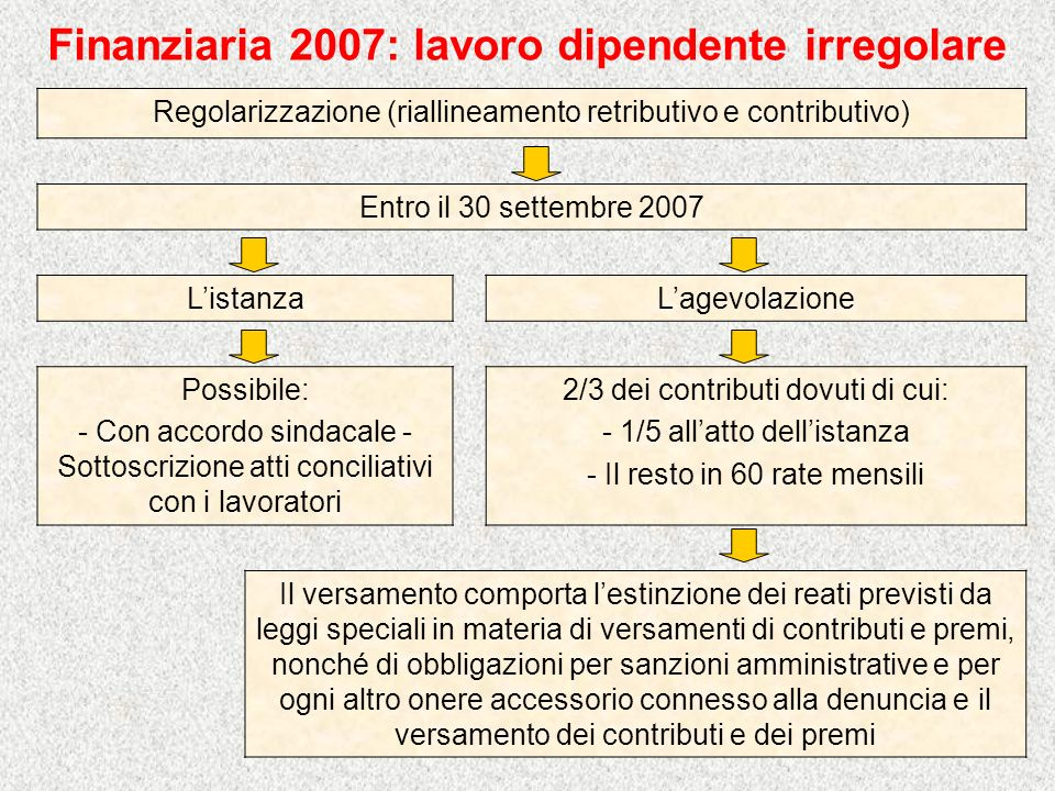 Finanziaria 2007: lavoro dipendente irregolare
