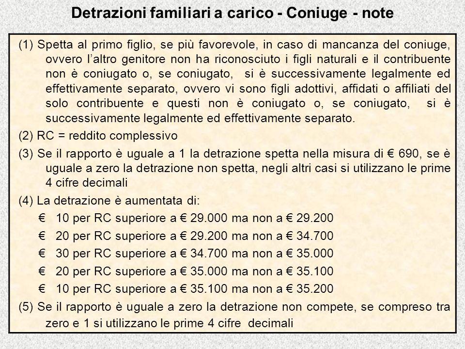 Detrazioni familiari a carico - Coniuge - note