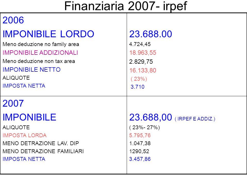 Finanziaria 2007- irpef 2006 IMPONIBILE LORDO 23.688.00 2007