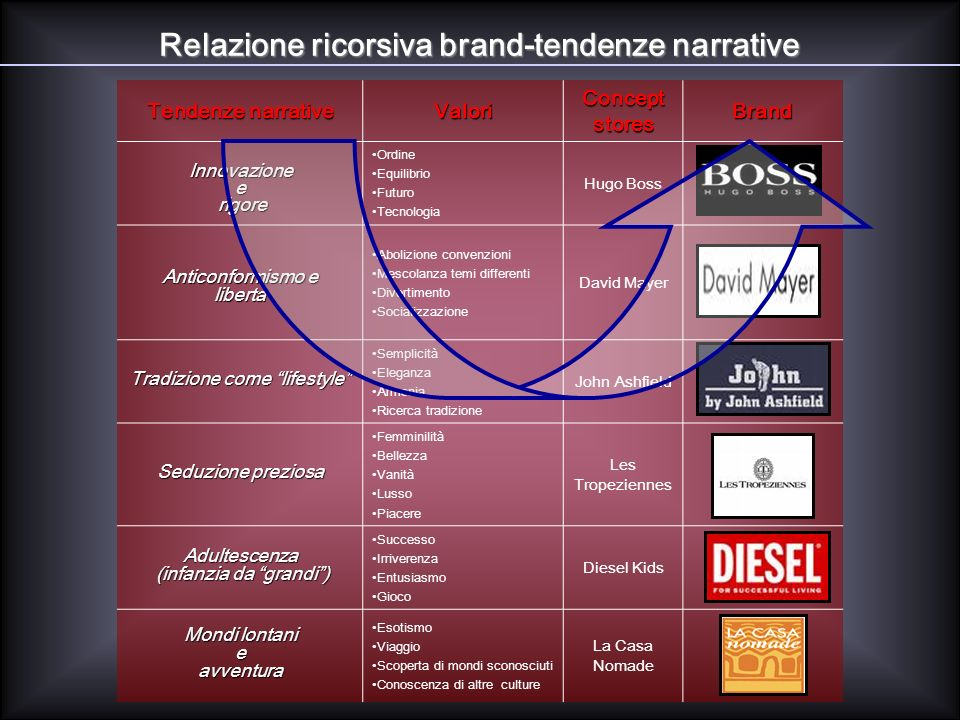 Relazione ricorsiva brand-tendenze narrative