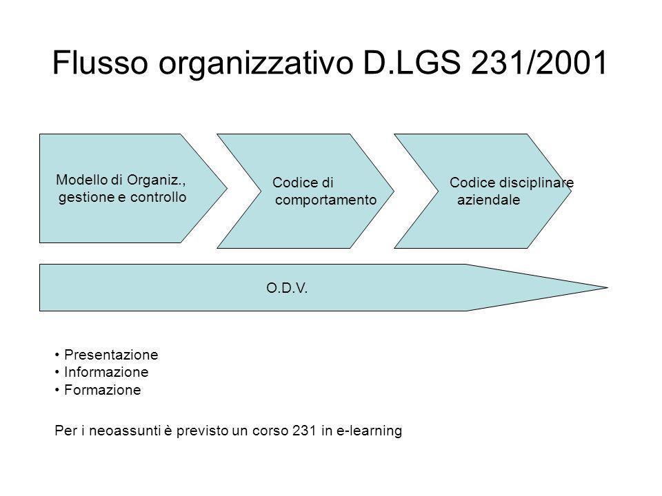 Flusso organizzativo D.LGS 231/2001