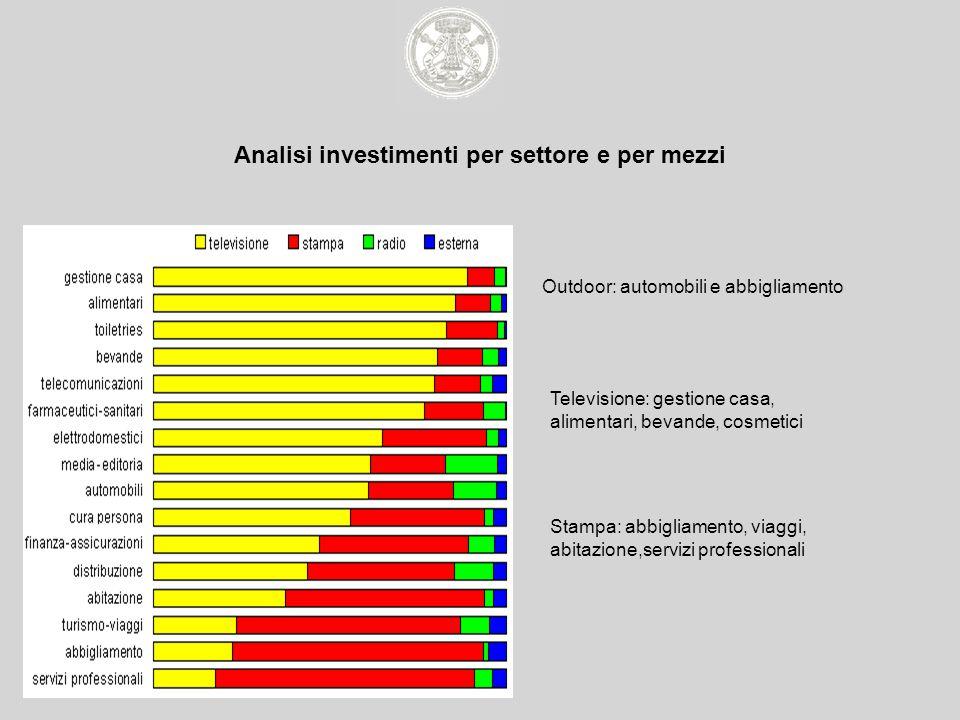 Analisi investimenti per settore e per mezzi