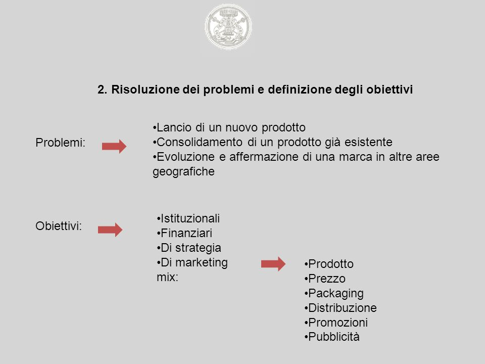 2. Risoluzione dei problemi e definizione degli obiettivi