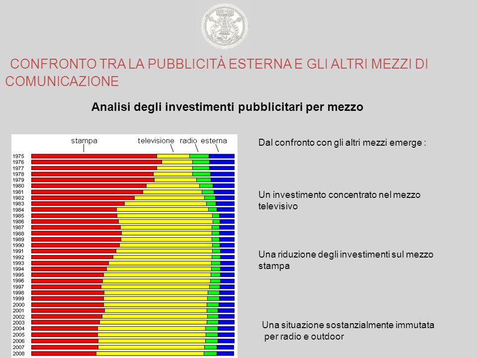 Analisi degli investimenti pubblicitari per mezzo