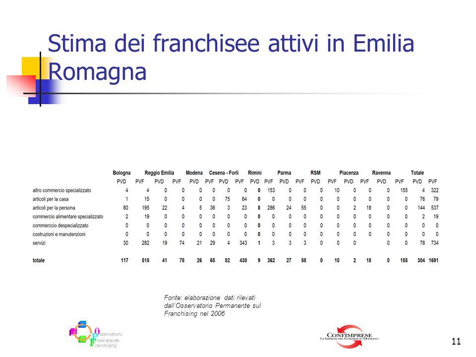 Stima dei franchisee attivi in Emilia Romagna
