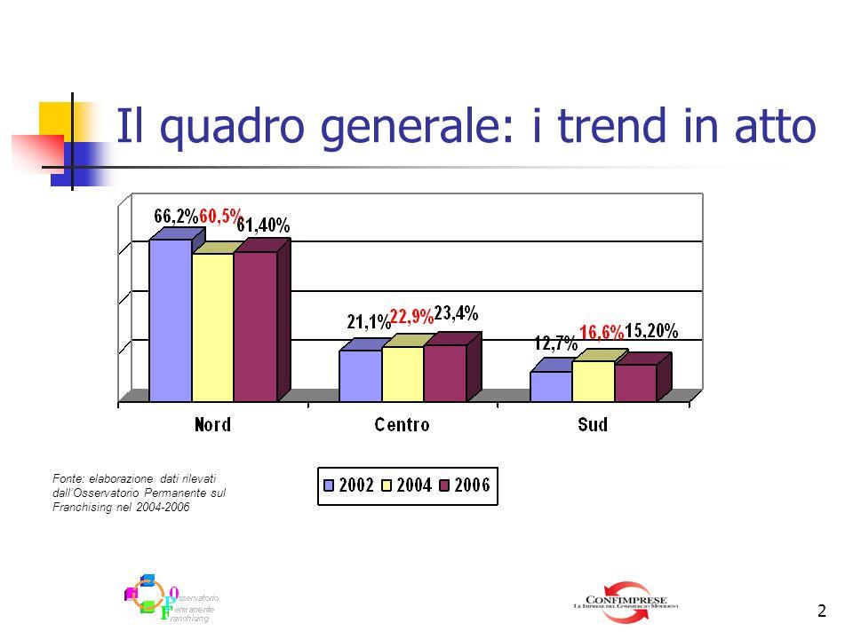Il quadro generale: i trend in atto