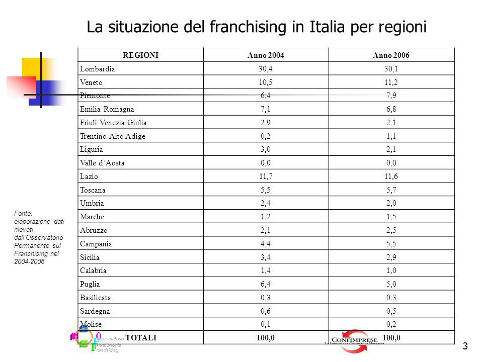 La situazione del franchising in Italia per regioni