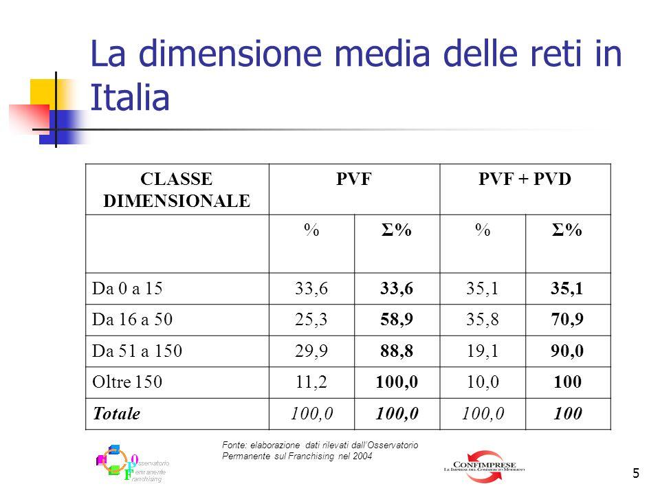 La dimensione media delle reti in Italia