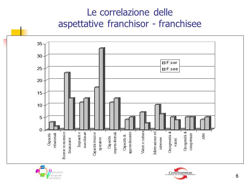 Le correlazione delle aspettative franchisor - franchisee