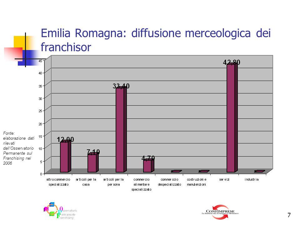 Emilia Romagna: diffusione merceologica dei franchisor