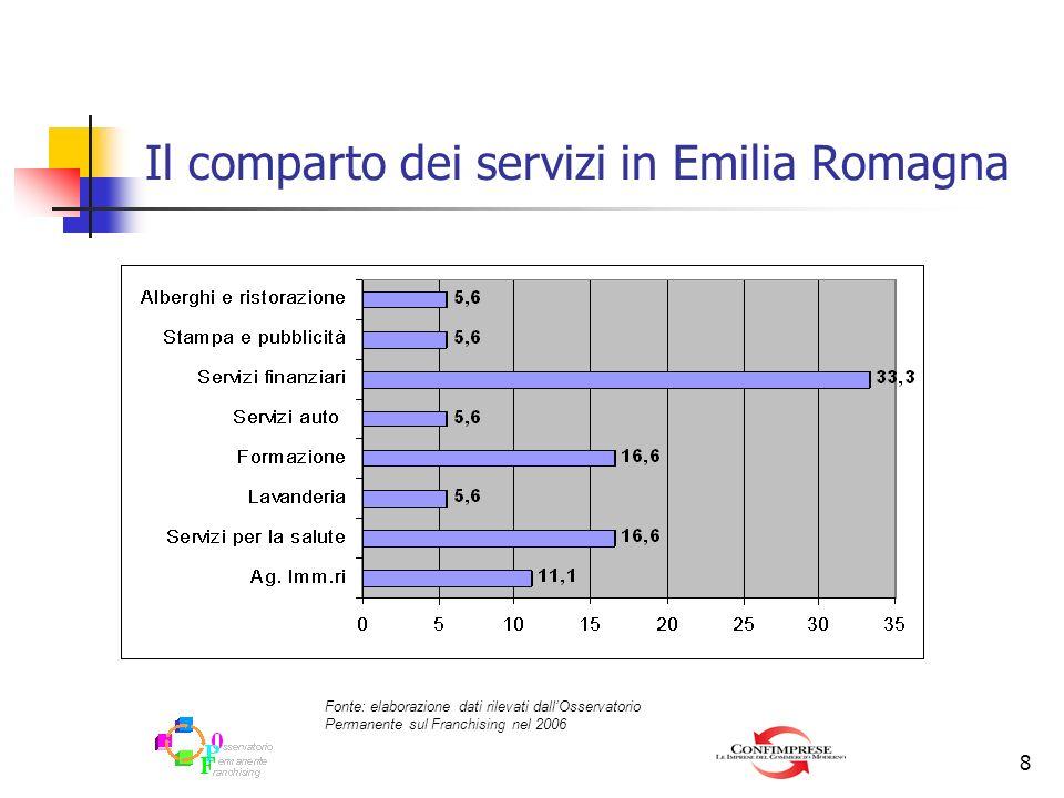 Il comparto dei servizi in Emilia Romagna