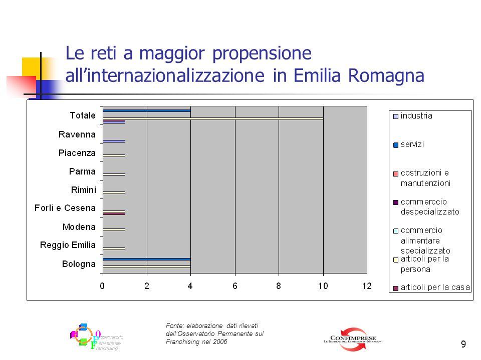 Le reti a maggior propensione all'internazionalizzazione in Emilia Romagna