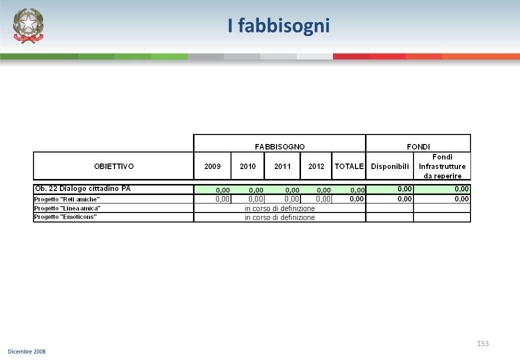 I fabbisogni 153