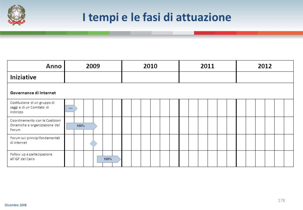 I tempi e le fasi di attuazione