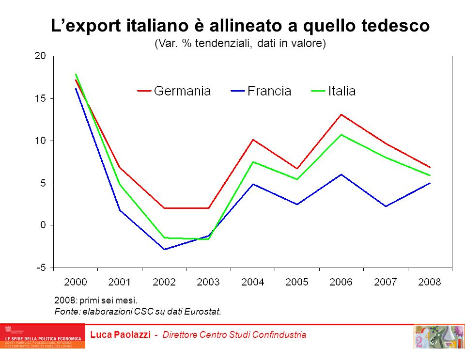 L'export italiano è allineato a quello tedesco