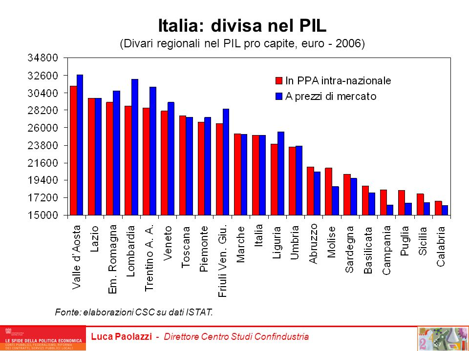 (Divari regionali nel PIL pro capite, euro - 2006)