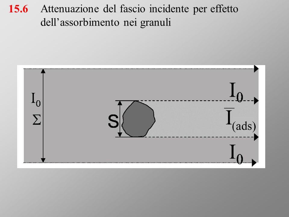 15.6 Attenuazione del fascio incidente per effetto dell'assorbimento nei granuli.