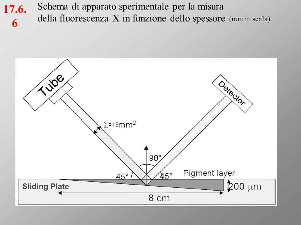 17.6.6 Schema di apparato sperimentale per la misura