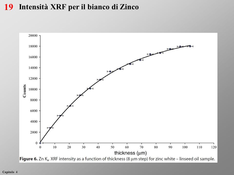 19 Intensità XRF per il bianco di Zinco
