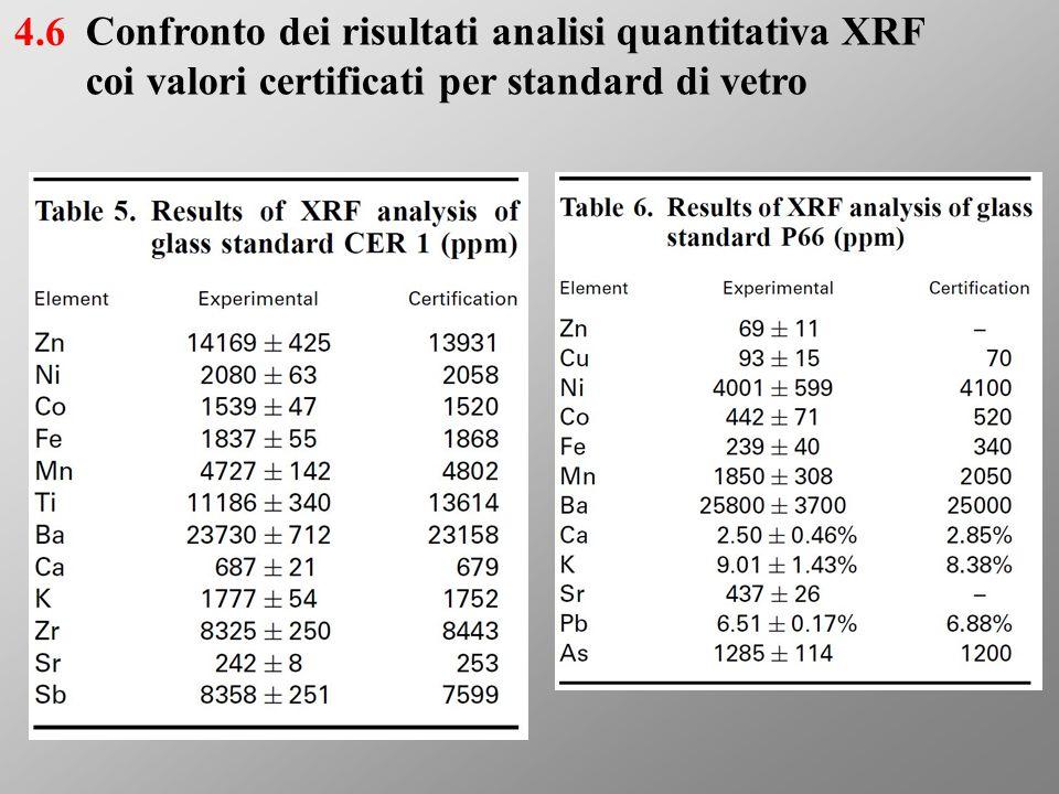 Confronto dei risultati analisi quantitativa XRF