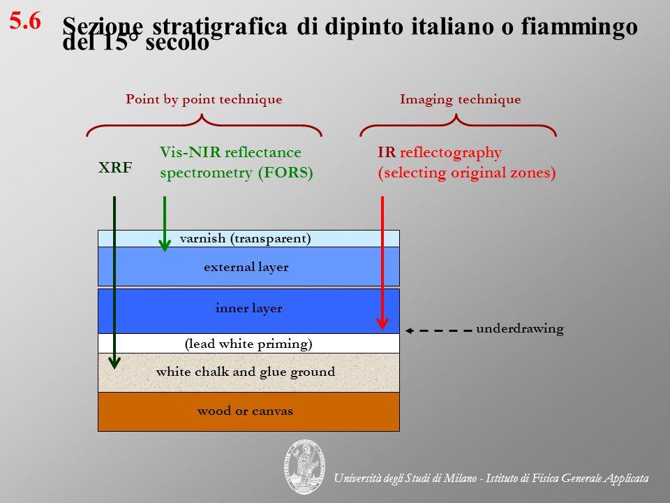 Sezione stratigrafica di dipinto italiano o fiammingo del 15° secolo
