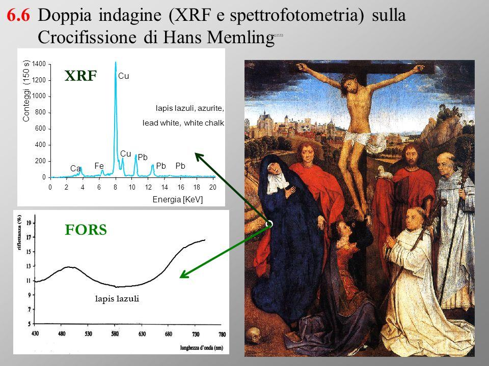 6.6 Doppia indagine (XRF e spettrofotometria) sulla Crocifissione di Hans Memling. counts. 200. 400.