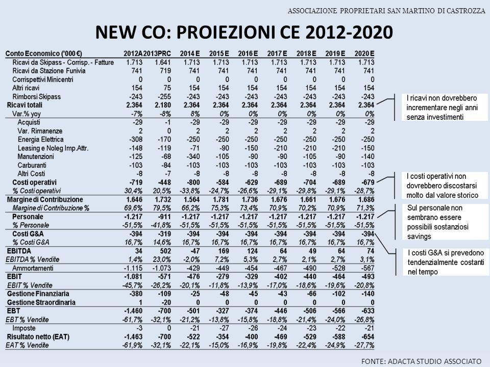 NEW CO: PROIEZIONI CE 2012-2020 FONTE: ADACTA STUDIO ASSOCIATO
