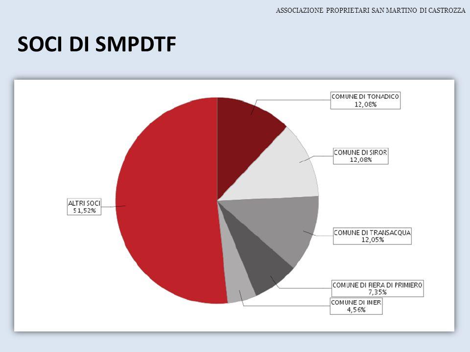 SOCI DI SMPDTF ASSOCIAZIONE PROPRIETARI SAN MARTINO DI CASTROZZA