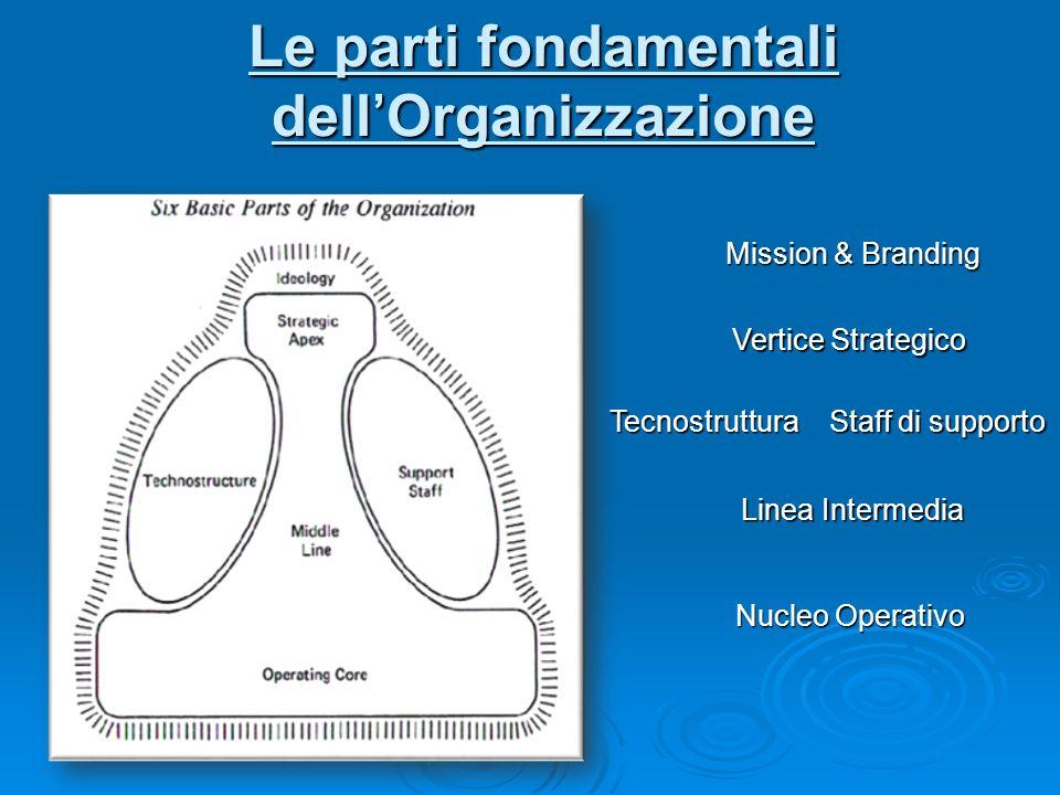 Le parti fondamentali dell'Organizzazione