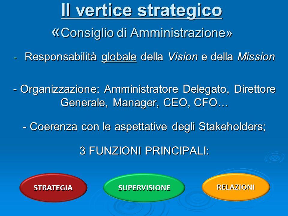 Il vertice strategico «Consiglio di Amministrazione»