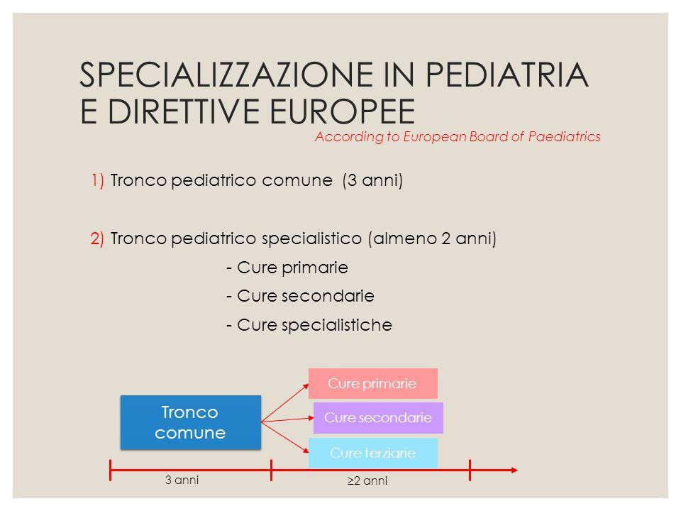 SPECIALIZZAZIONE IN PEDIATRIA E DIRETTIVE EUROPEE
