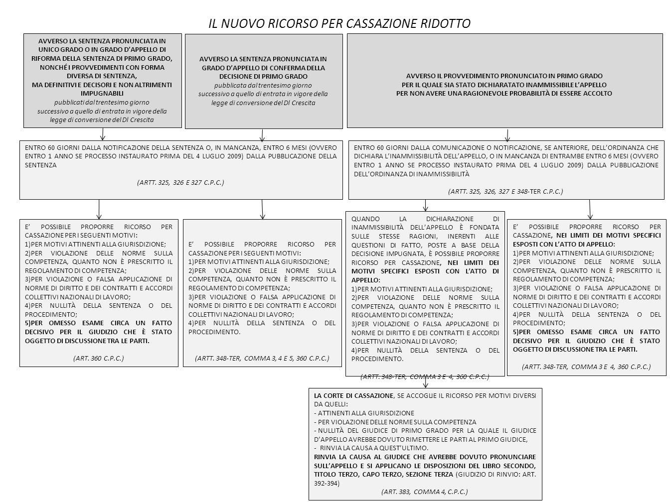 IL NUOVO RICORSO PER CASSAZIONE RIDOTTO