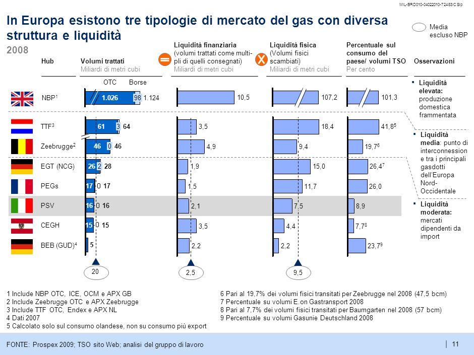 5 MIL-BRD010-04022010-72483/CSlp. In Europa esistono tre tipologie di mercato del gas con diversa struttura e liquidità.