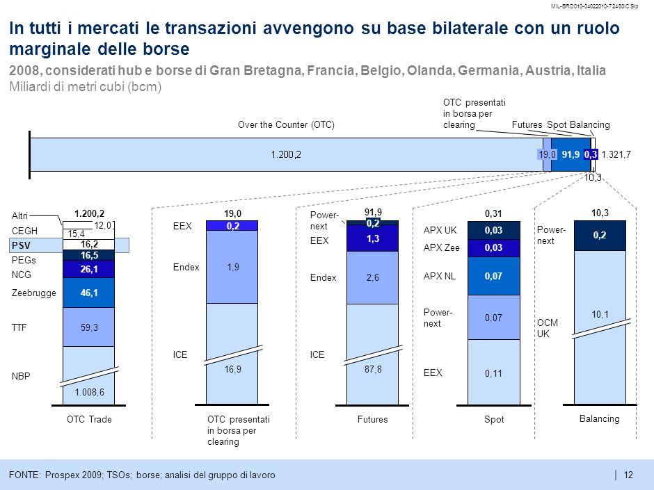 MIL-BRD010-04022010-72483/CSlpIn tutti i mercati le transazioni avvengono su base bilaterale con un ruolo marginale delle borse.