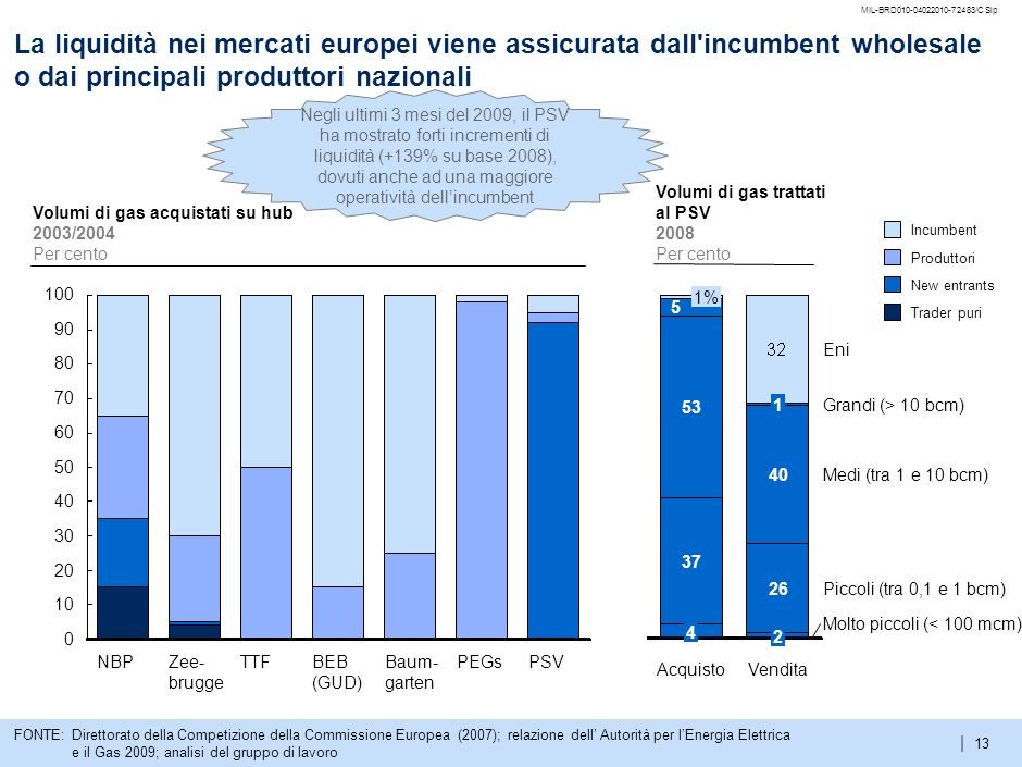 2MIL-BRD010-04022010-72483/CSlp. La liquidità nei mercati europei viene assicurata dall incumbent wholesale o dai principali produttori nazionali.