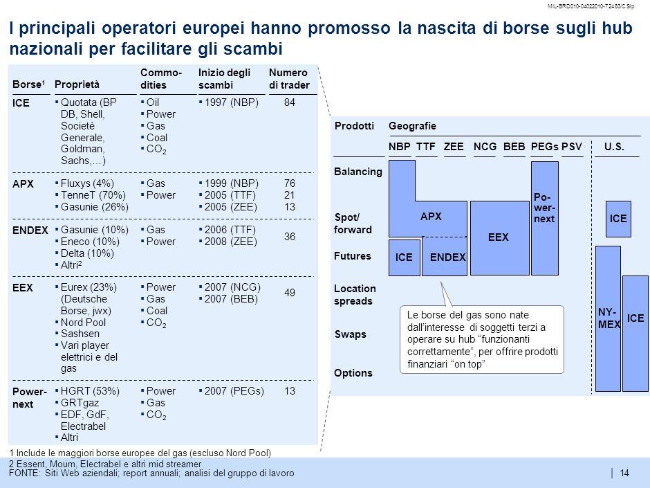 MIL-BRD010-04022010-72483/CSlpI principali operatori europei hanno promosso la nascita di borse sugli hub nazionali per facilitare gli scambi.
