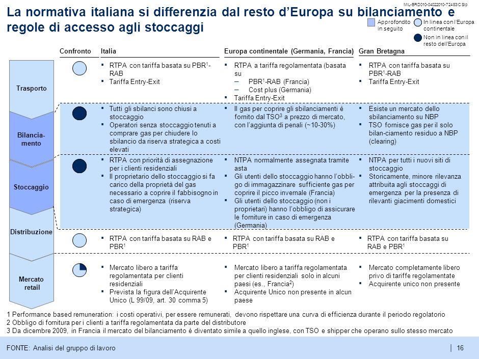 La normativa italiana si differenzia dal resto d'Europa su bilanciamento e regole di accesso agli stoccaggi