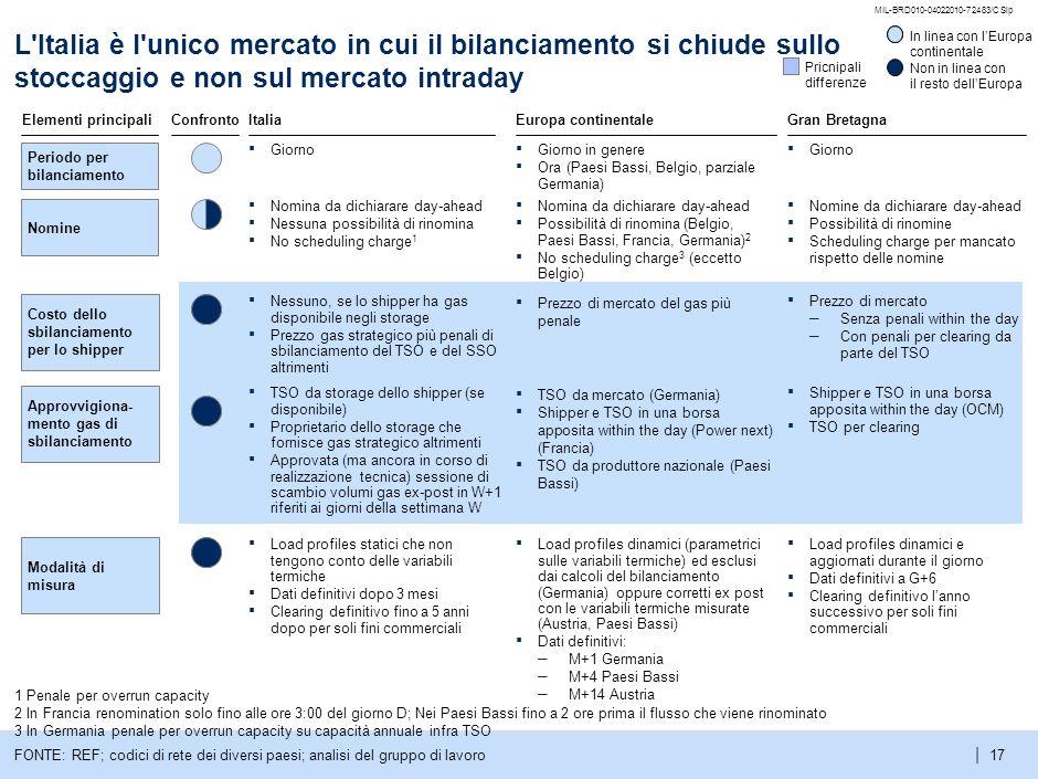 MIL-BRD010-04022010-72483/CSlp L Italia è l unico mercato in cui il bilanciamento si chiude sullo stoccaggio e non sul mercato intraday.