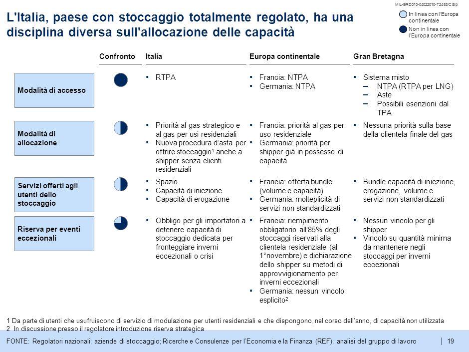 L Italia, paese con stoccaggio totalmente regolato, ha una disciplina diversa sull allocazione delle capacità