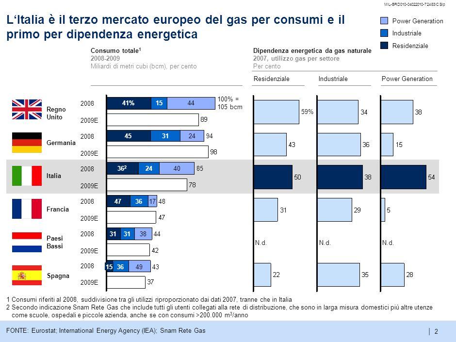 5 MIL-BRD010-04022010-72483/CSlp. L'Italia è il terzo mercato europeo del gas per consumi e il primo per dipendenza energetica.