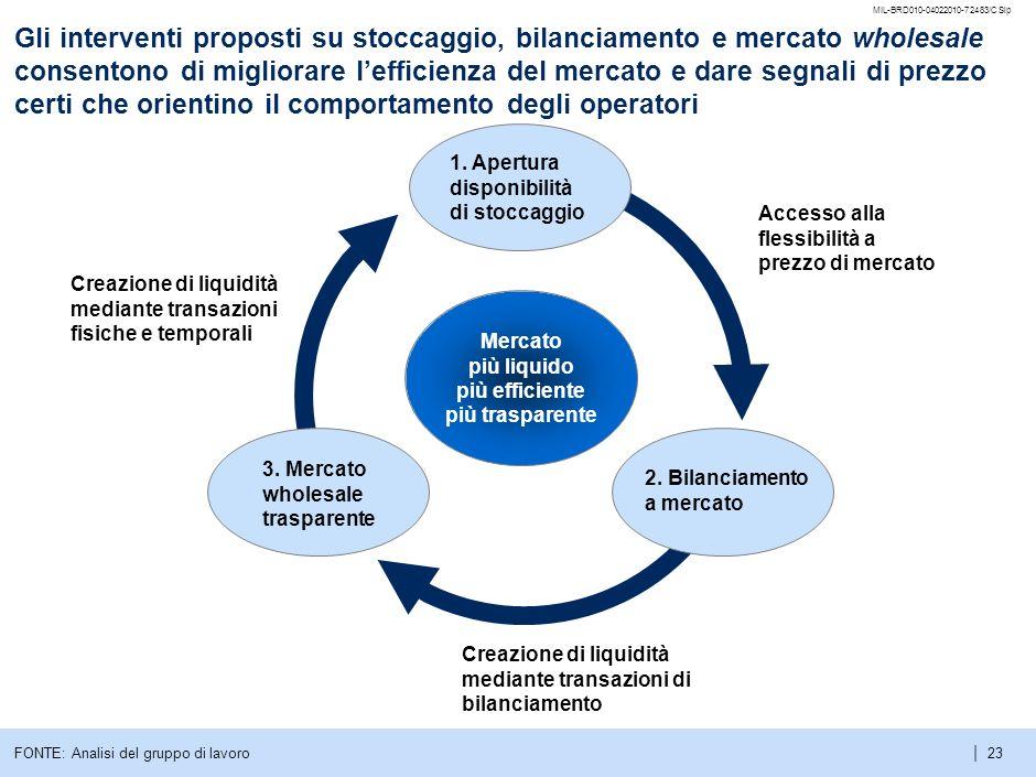 Gli interventi proposti su stoccaggio, bilanciamento e mercato wholesale consentono di migliorare l'efficienza del mercato e dare segnali di prezzo certi che orientino il comportamento degli operatori