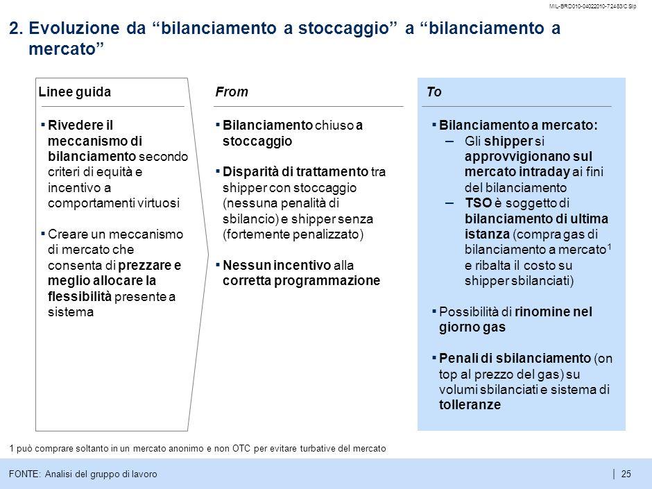 MIL-BRD010-04022010-72483/CSlp 2. Evoluzione da bilanciamento a stoccaggio a bilanciamento a mercato