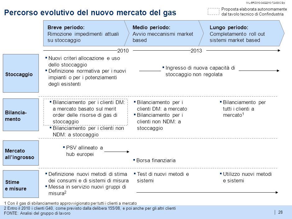 Percorso evolutivo del nuovo mercato del gas