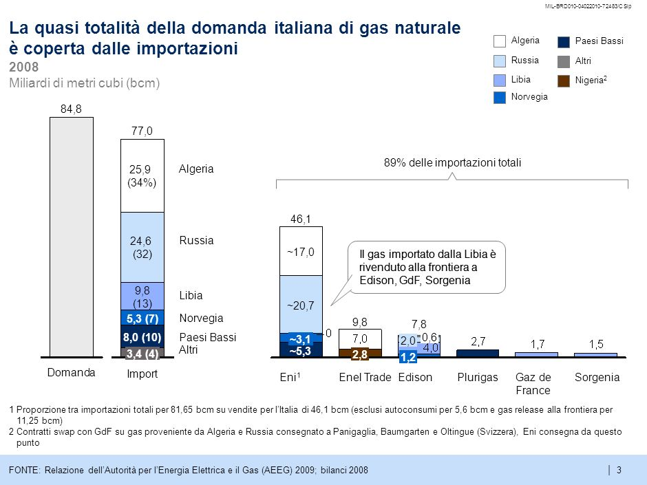 tMIL-BRD010-04022010-72483/CSlp. La quasi totalità della domanda italiana di gas naturale è coperta dalle importazioni.