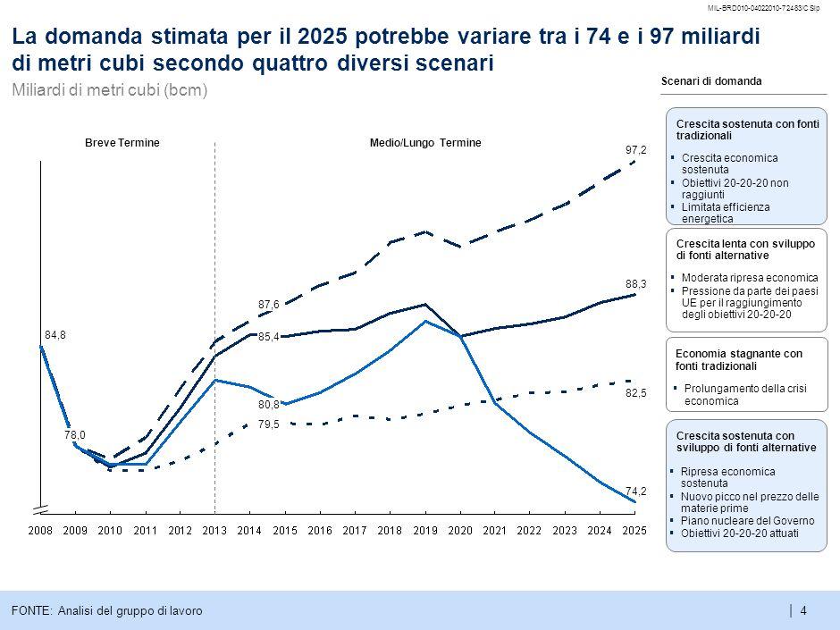 MIL-BRD010-04022010-72483/CSlpLa domanda stimata per il 2025 potrebbe variare tra i 74 e i 97 miliardi di metri cubi secondo quattro diversi scenari.