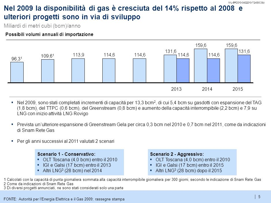 5 Nel 2009 la disponibilità di gas è cresciuta del 14% rispetto al 2008 e ulteriori progetti sono in via di sviluppo.