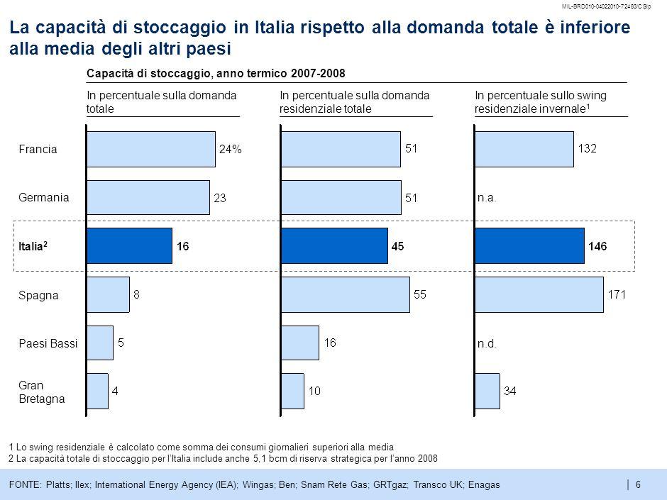 MIL-BRD010-04022010-72483/CSlpLa capacità di stoccaggio in Italia rispetto alla domanda totale è inferiore alla media degli altri paesi.