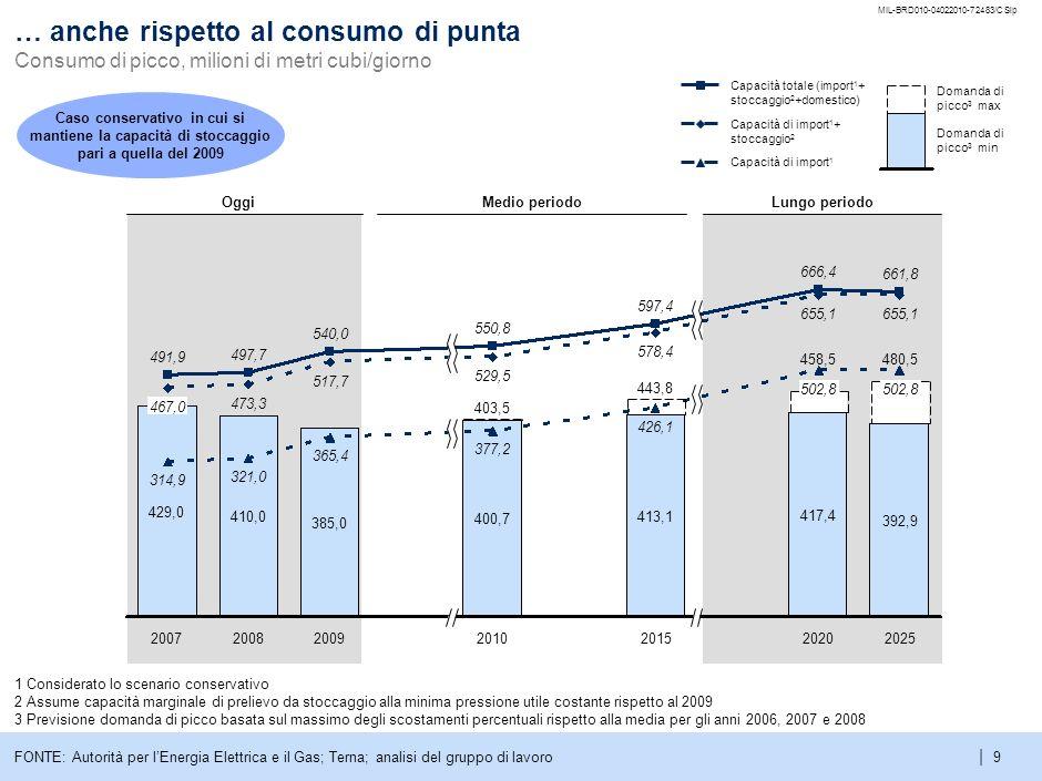 e… anche rispetto al consumo di punta Consumo di picco, milioni di metri cubi/giorno. MIL-BRD010-04022010-72483/CSlp.
