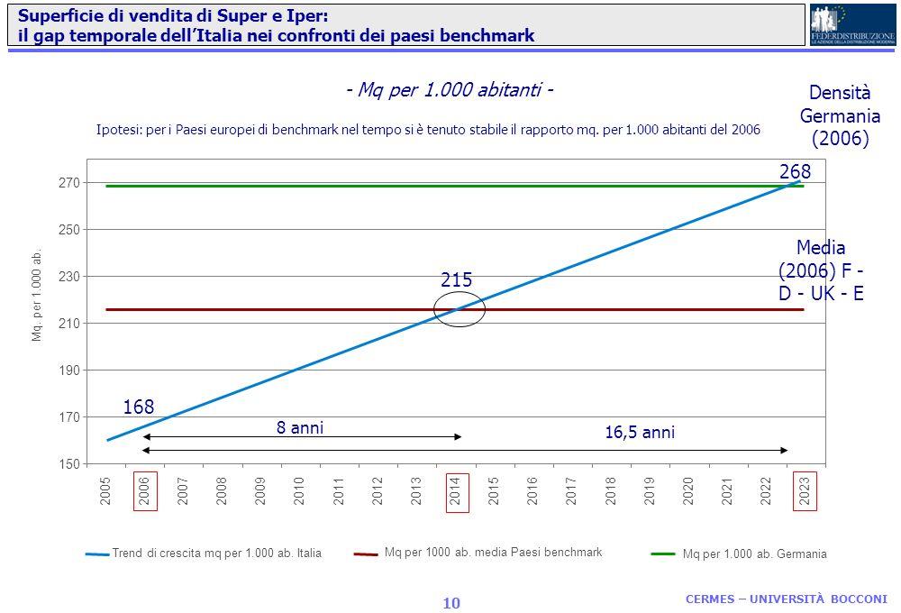- Mq per 1.000 abitanti - Densità Germania (2006) 268